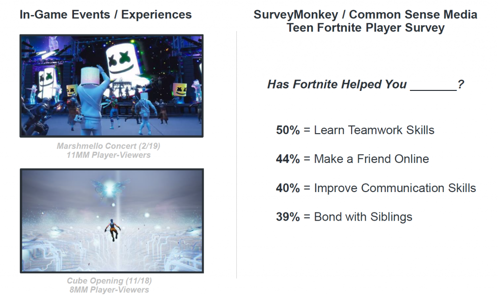 Fortnite survey results and in-game experience